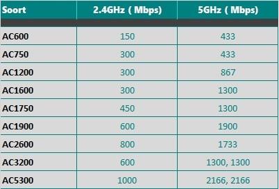 de benaming van een router beschrijft wat de maximale snelheid is.