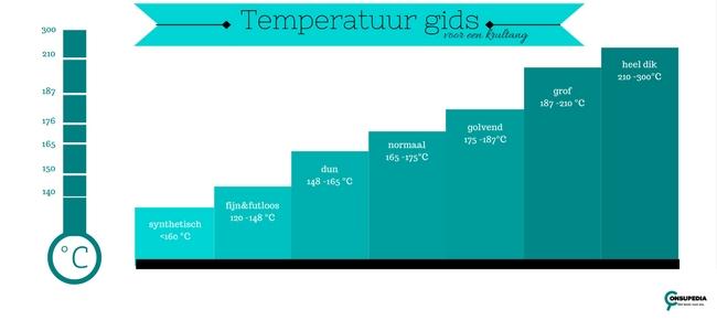 beste temperatuur voor krultang voor elke haarsoort